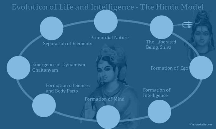 Natural Evolution According to Hinduism
